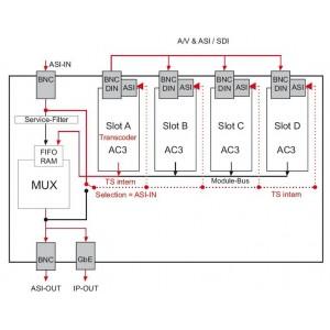 EMA 608 H.264 + AC3 Энкодер/Транскодер/DVB-Мультиплексор, 4хH.264 AVC + AC3 в ASI-TS и IP