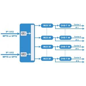 NDS3308T 8 канальный IP в DVB-T модулятор