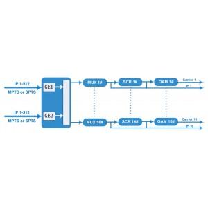 16 канальный IP-QAM EDGE QAM модулятор со скремблером 16xDVB-C NDS3316