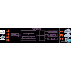 DST-2U приемник с 8x DVB-S2/S/T2/T/C тюнерами и T2-MI