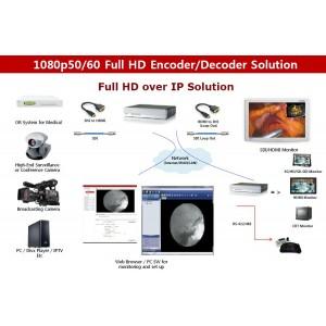 3000EC энкодер HD H.264/JPEG с поддержкой UDP, HTTP, HTTPS, RTP, RTSP, FTP, SNMP, SMTP