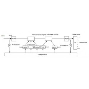 EDFA 8x23 дБм  оптический усилитель OA1550
