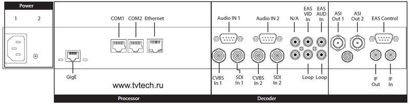 Расположение разъемов на аппаратном 2-х канальном MPEG2 HD/SD-SDI/CVBS энкодере вещательного класса с полной поддержкой VBI (CC, WSS, Teletext)