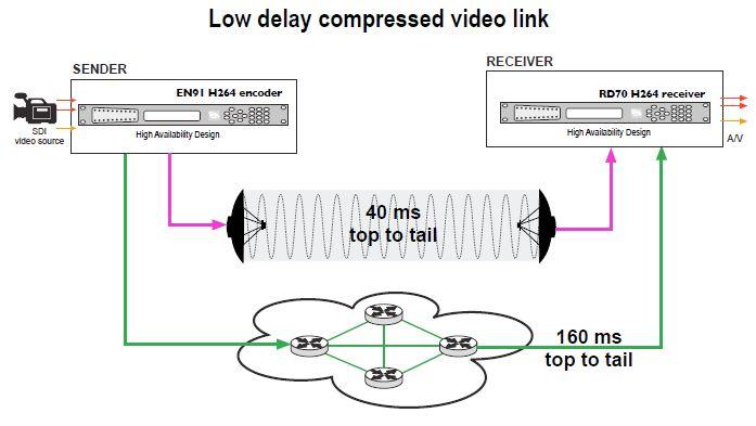 EN-91 схема передача видео со свех низкой задержкой в 100мс