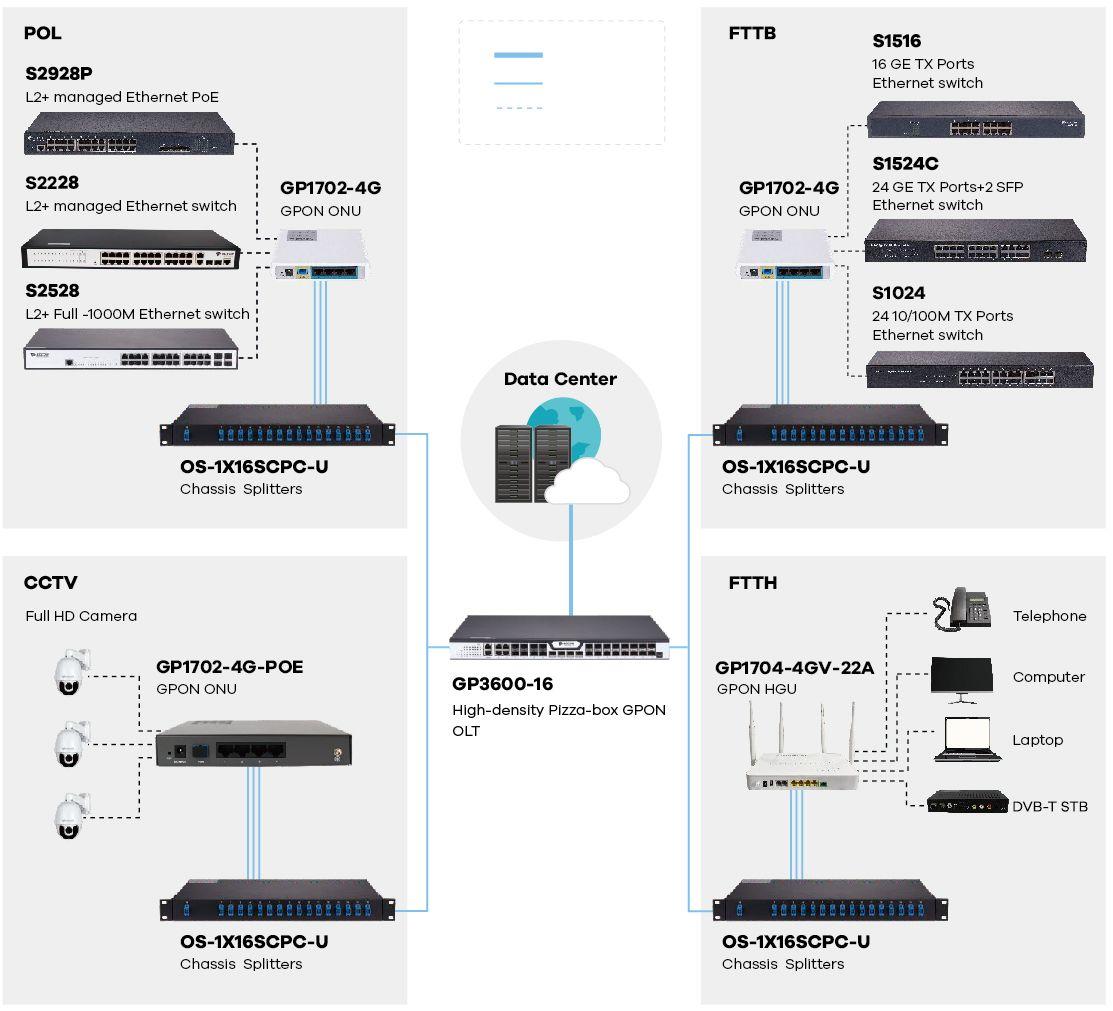 Схема подключения GP3600-08 GPON OLT от BDCOM