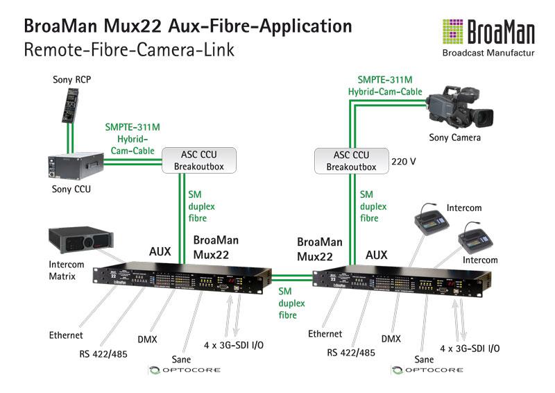 Продукты BroaMan предназначены для передачи видео 3G / HD / SD-SDI, цифрового и аналогового аудио, 4-проводного и цифрового домофона на базе AES, Ethernet, последовательных данных (RS485 / 422), трех- / двухуровневой синхронизации, Word Clock