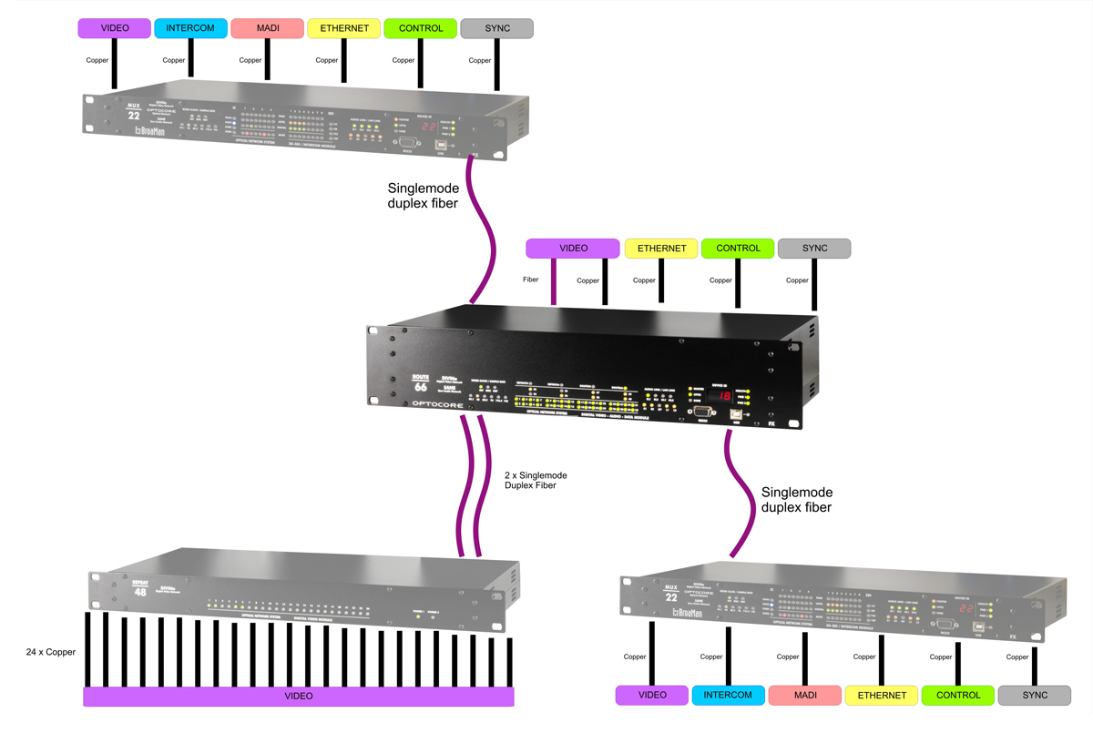 Route66 40x40 Standard Router маршрутизатор мультимедиа потоков