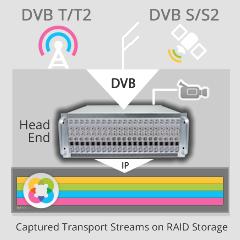 ORBITAL - профессиональная система захвата и записи DVB контента, запись DVB без потери качества, Запись эфира, запись контента, архивирование медиа, запись медиа, online recording, video ingest, Запись потока, DVB запись, запись видео потока, потоки запи