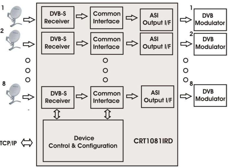 Функциональная блок схема ресивера CRT1081IRD