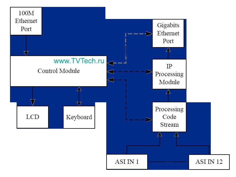 Принципиальная схема 12 канального IP в ASI gateway NDS3507Rx