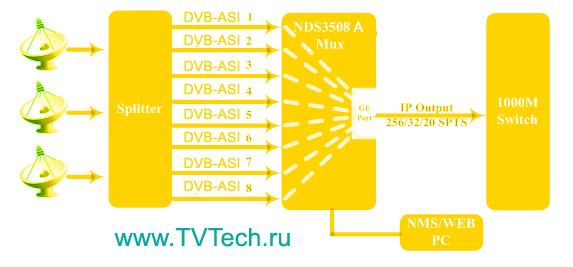 Принципиальная схема шлюза 8xASI в IP NDS3508A