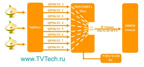Принципиальная схема шлюза 8xDVB-S2/-C/-T2 в IP NDS3508Tx