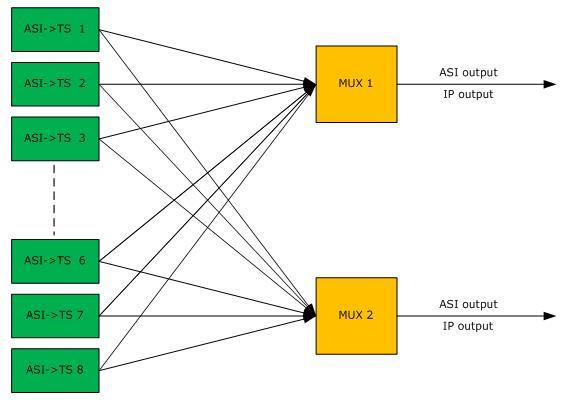 Структурная схема 8x2 ASI