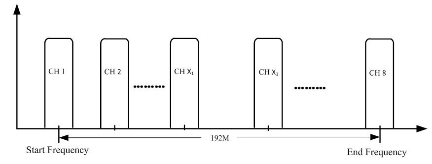 Иллюстрация настройки частот IP в DVB-Tмодулятора NDS3308T
