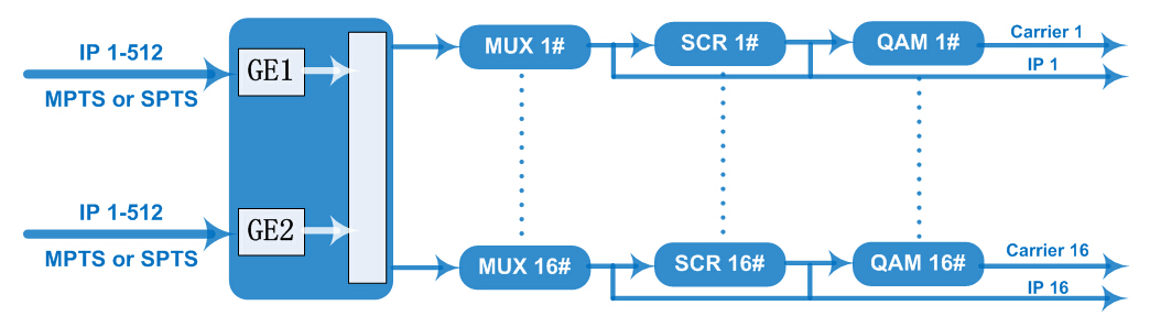 Внутренний принцип и диаграмма IP-QAM модулятора NDS3312