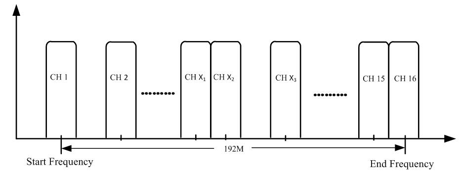 Иллюстрация настройки частот IP-QAM модулятора NDS3316