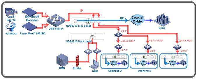 Пример схемы соединения, системы IP-Based с IP-QAM модулятором NDS3332 от DEXIN