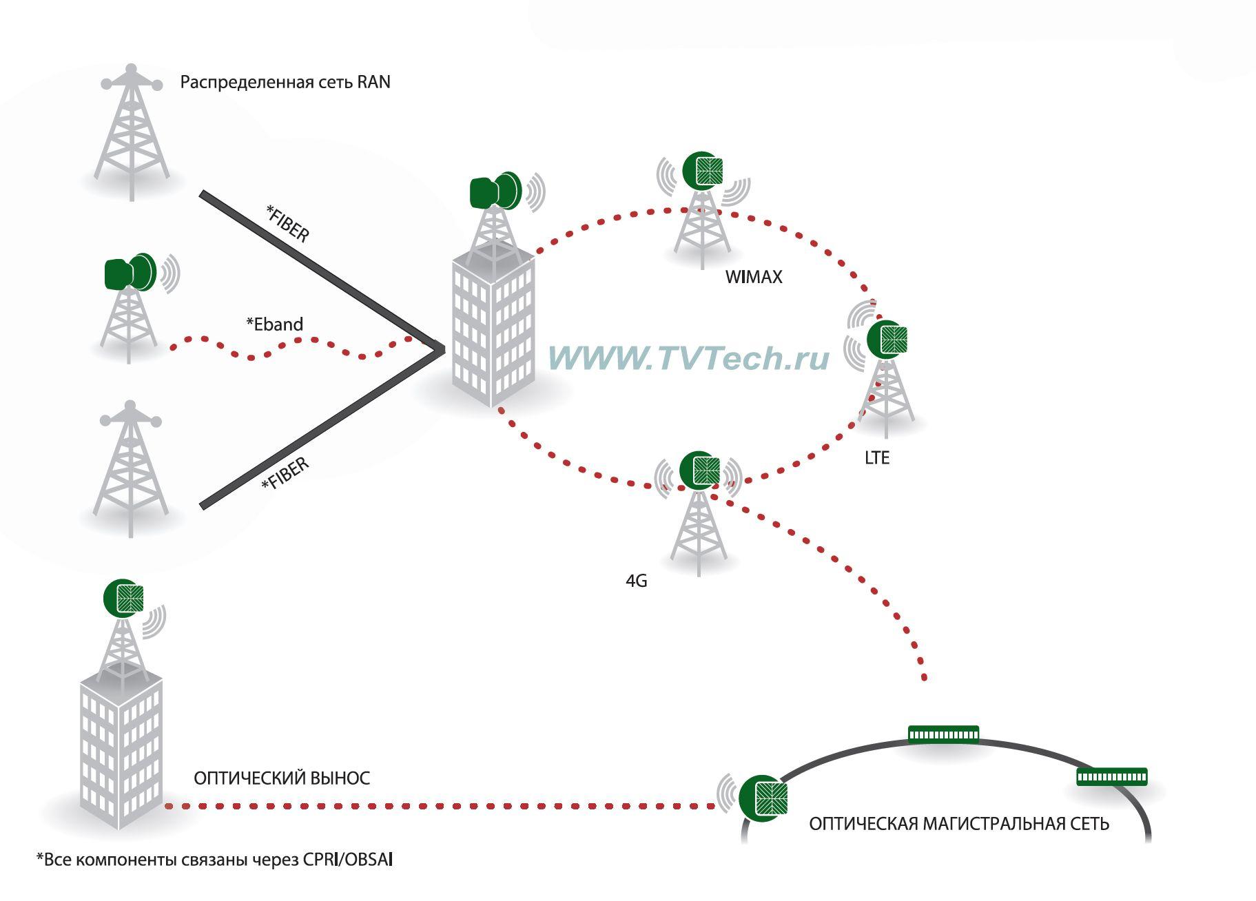 Схема применения РРЛ 2,6-4 Гбит/с Harmony Eband от DragonWave