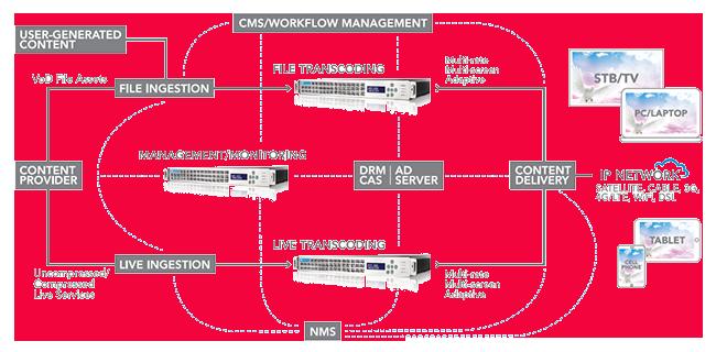 HERO LIVE от Media Excel – эффективное решение по транскодированию каналов с адаптивным битрейтом для много-экранных приложений.