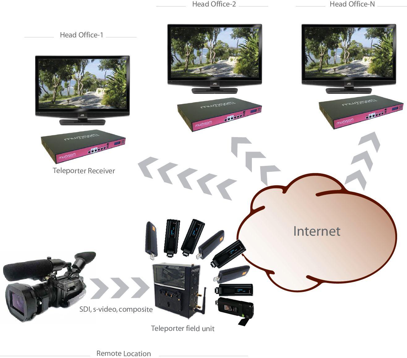 Мобильная передача видео 3G, трансляция видео с камеры, 3G передатчик