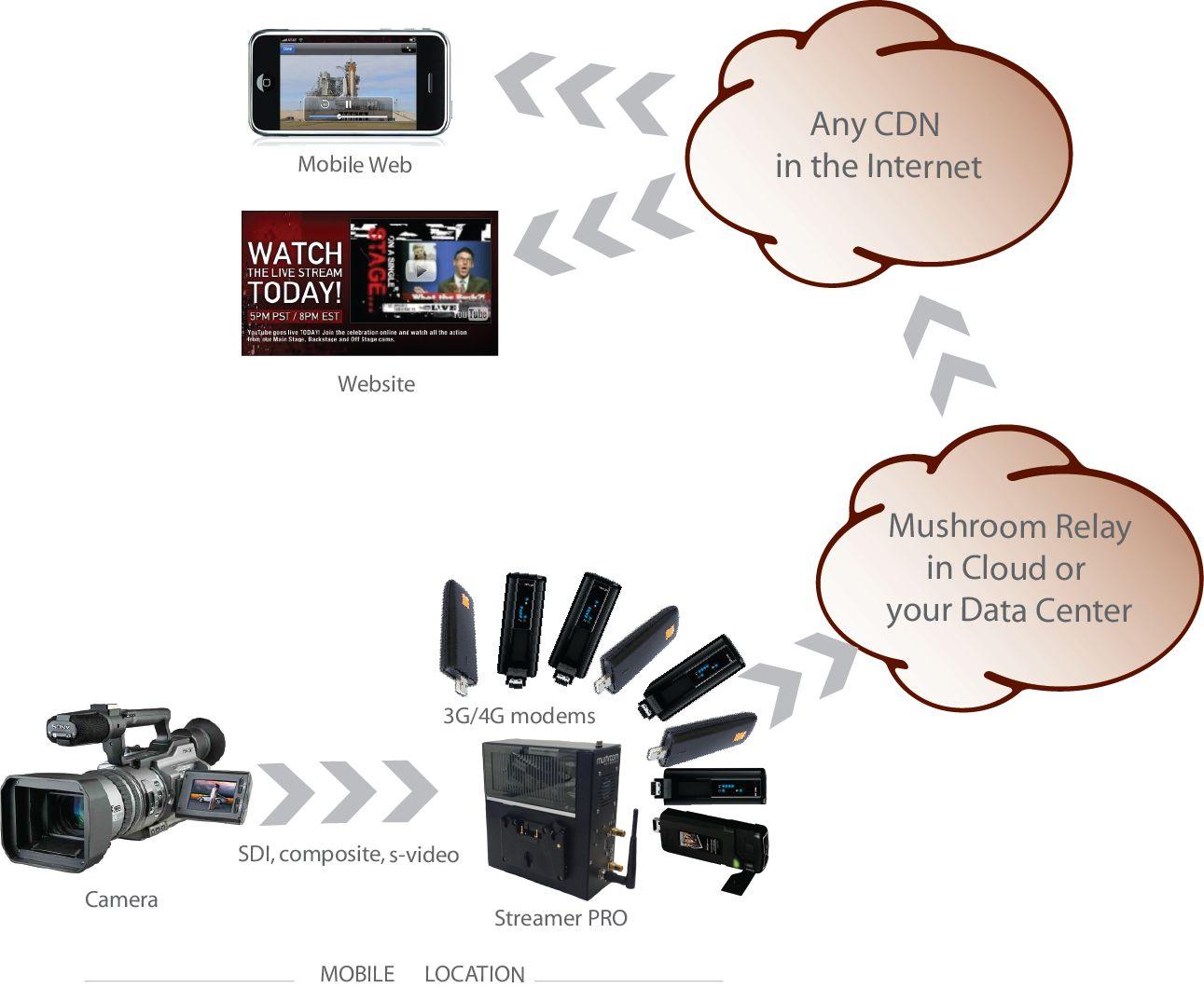 Схема трансляции видео с камеры в режим реального времени, трансляция видео на сайт