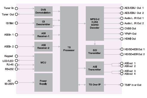 Параметры ресивера DCH-5100P-