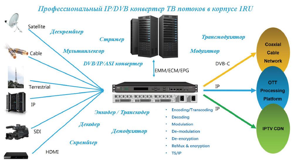 DCP-3000MF структурная схема
