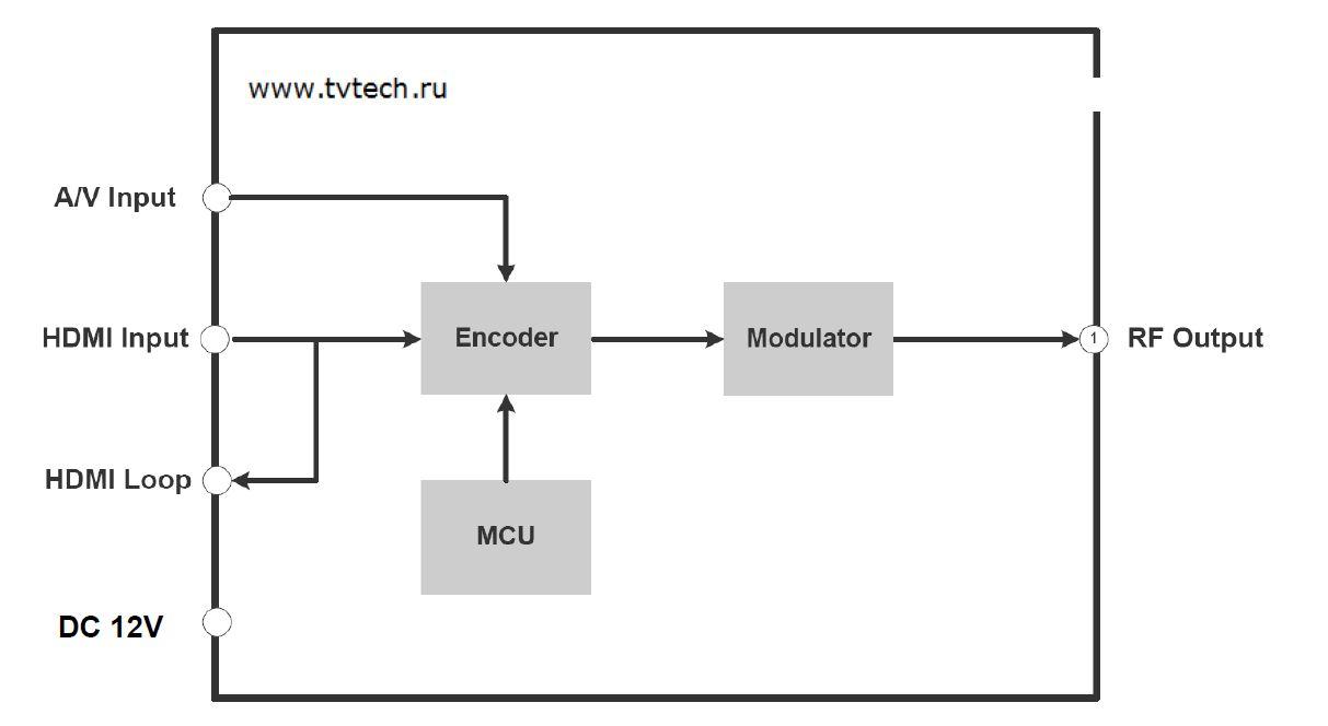 Схема EM-101 энкодер HD и модулятор DVB-T или DVB-C