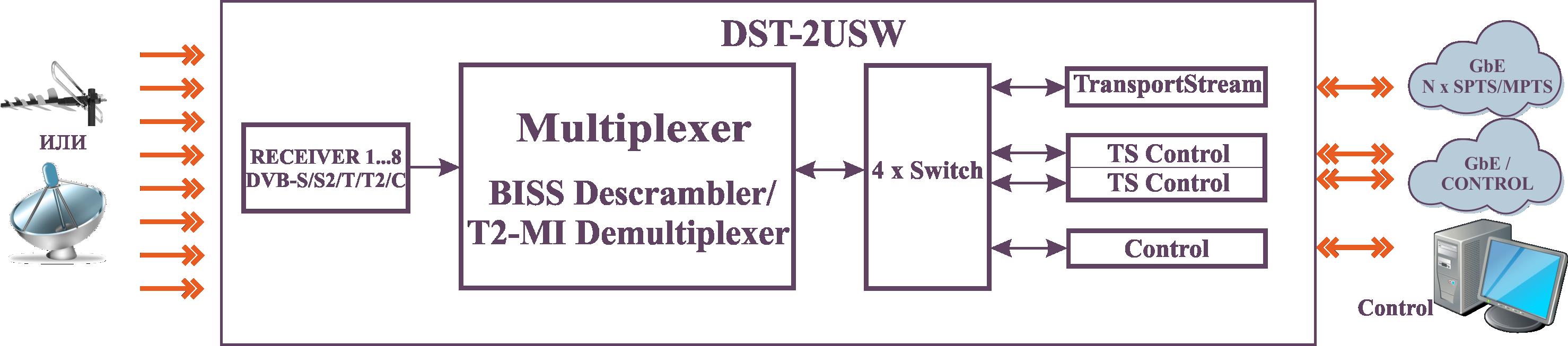 Схема DST-2U приемника с 8x DVB-S2/S/T2/T/C тюнерами и T2-MI