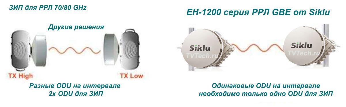 Сравнение РРЛ EtherHaul-1200 от Siklu с другими РРЛ: схема