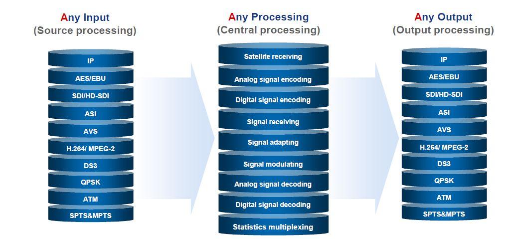 3A технология: любой вход, любой выход, любой процесс Sumavision EMR