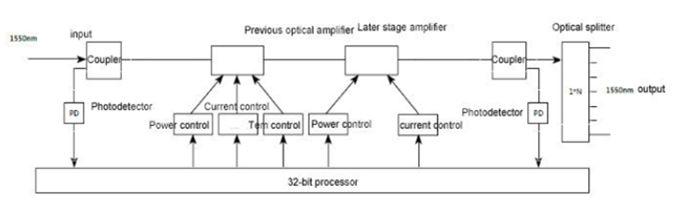 Схема EDFA 8x23 дБм оптический усилитель OA1550