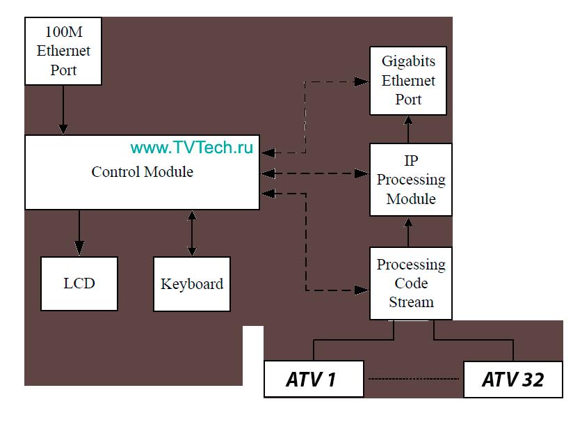 Схема 32 канального IP в PAL аналогового модулятора ATV3202IP