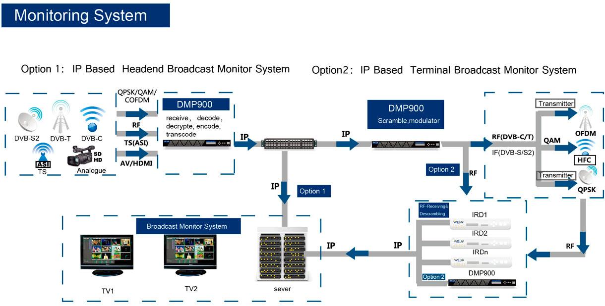 Система многоэкранного мониторинга телевизионного вещания