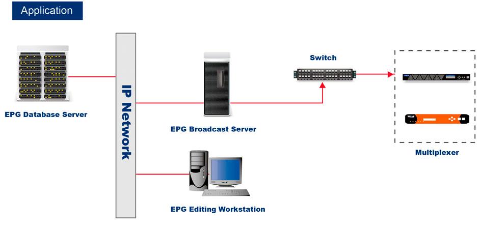 Структурная схема EPG сервера от Wellav