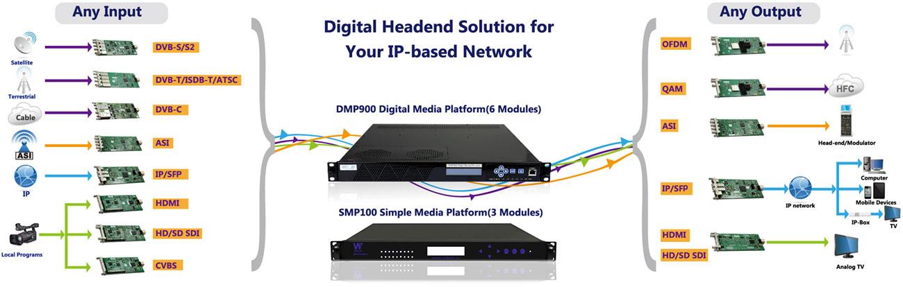 SMP100 Wellav Решения на базе шасси SMP100